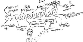 Was sind echte Unternehmer? KaWa
