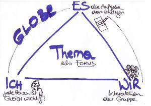 Das Modell der Themenzentrierten Interaktion nach Ruth Cohn
