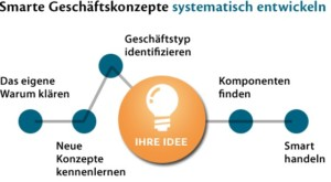 systematik smartbusiness