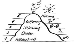 Berg erklimmen LernenDerZukunft